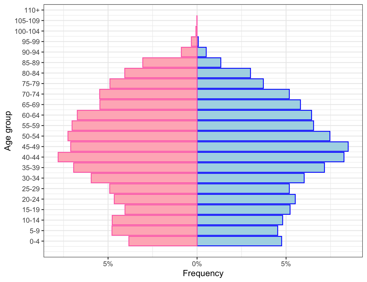 Age pyramid from microdata